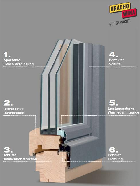 hrachowina holzalufenster pestitschek fenster und t ren pestitschek steiermark graz. Black Bedroom Furniture Sets. Home Design Ideas