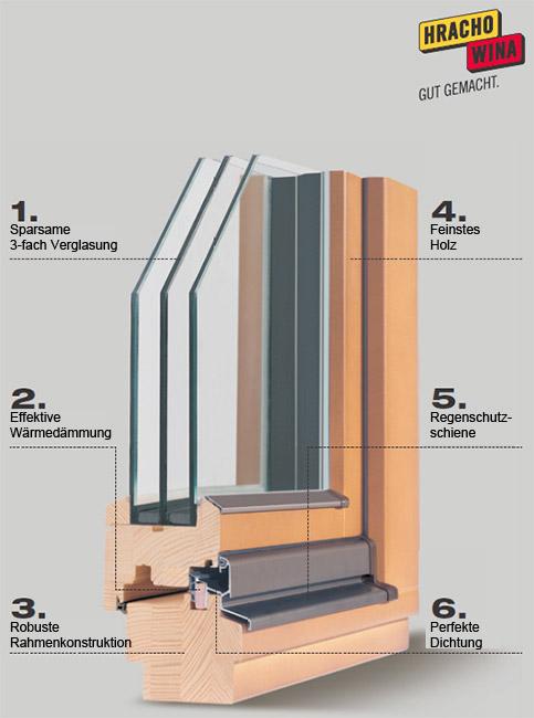 hrachowina holzfenster pestitschek fenster und t ren pestitschek steiermark graz. Black Bedroom Furniture Sets. Home Design Ideas